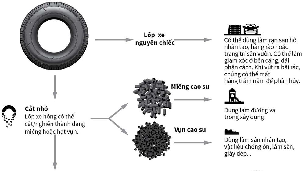 Những cách tái chế và tái sử dụng lốp ô tô